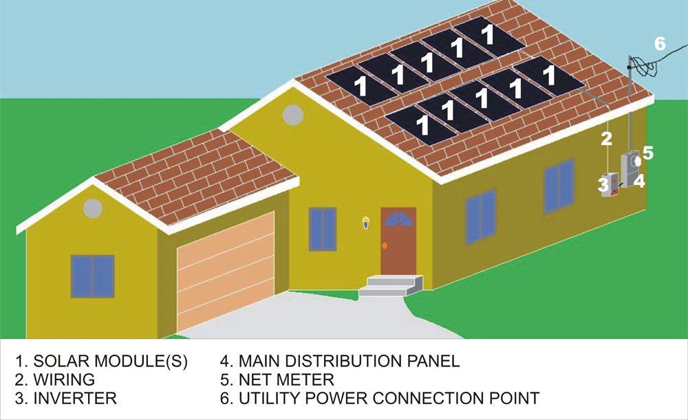 Solar power system components and their typical locations on a house.